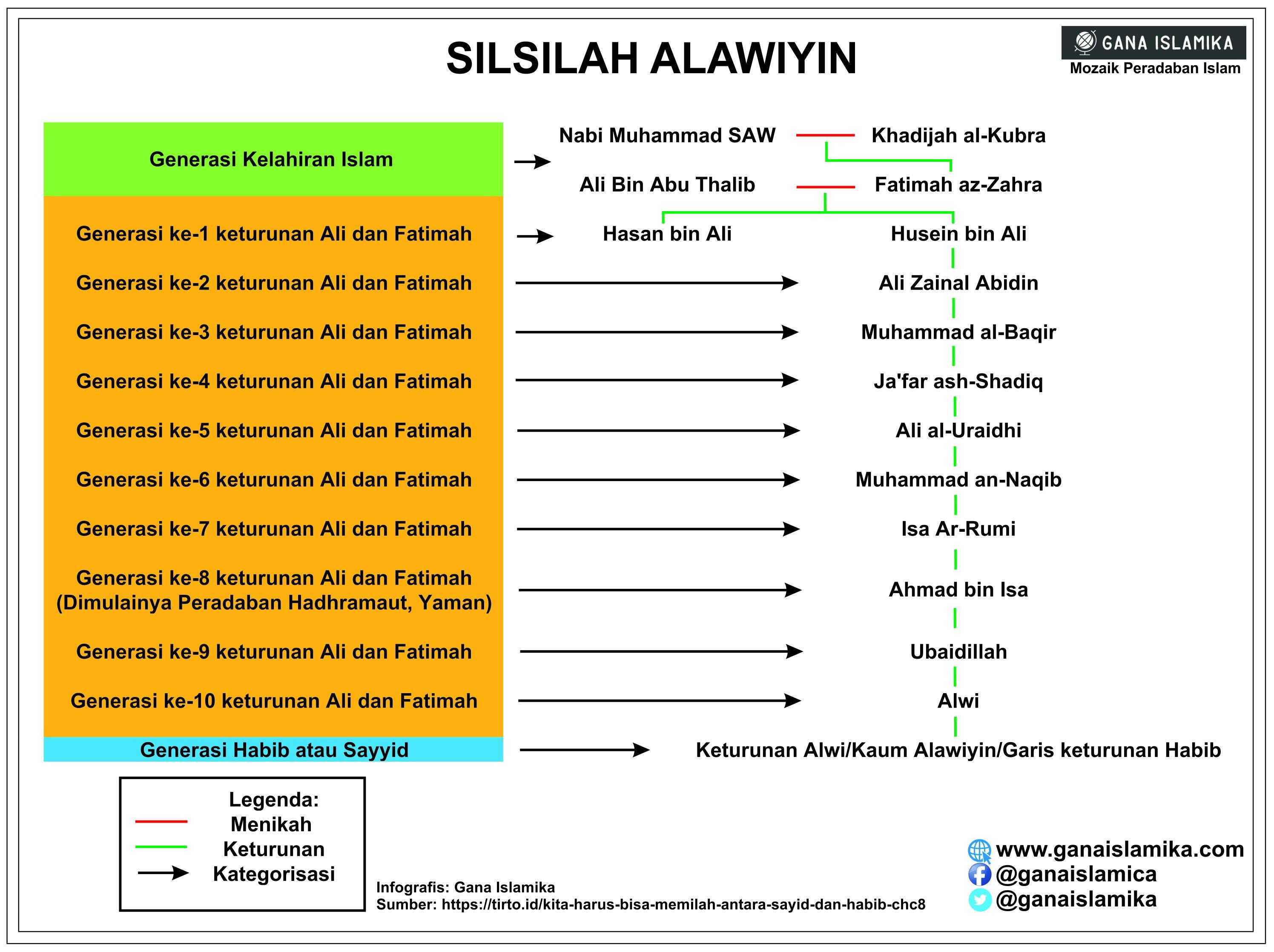 Melacak Asal Usul Habib di Indonesia 1 Siapakah Habib